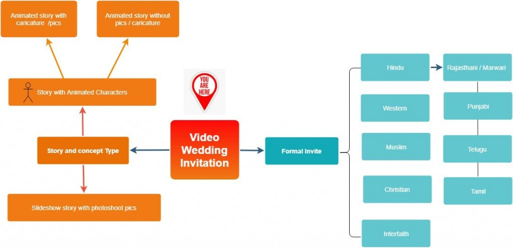 Create wedding e invitation video card online seemymarriage the difference wedding invites and save the dates so wherever you are in your search process the below infographic should clear a few things out stopboris Choice Image